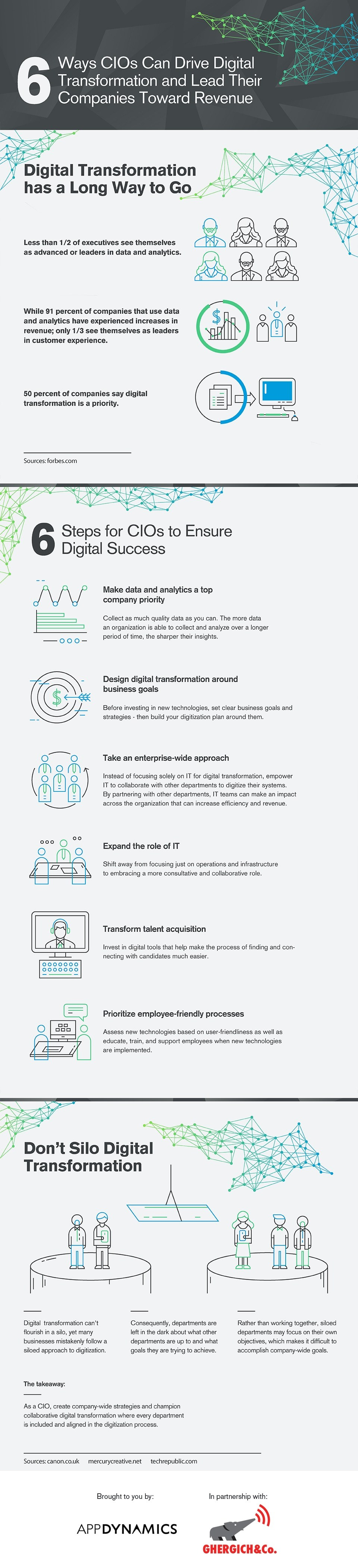 6-ways-cios-can-drive-digital-transformation-and-lead-their-companies-toward-revenue-embed